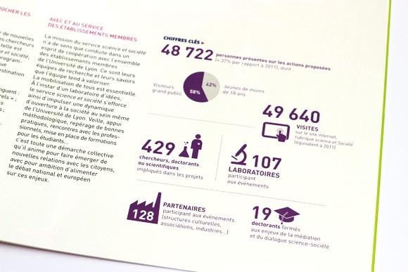 Rapport d'activité de l'Université de Lyon service science et société graphisme